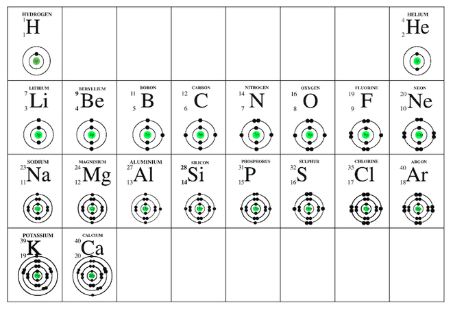 ... elements # x2013 bohr rutherford diagrams by hcj img docstoccdn com